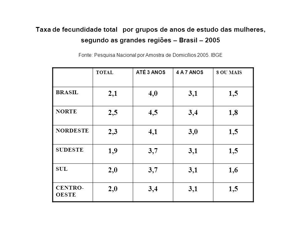 Taxa de fecundidade total por grupos de anos de estudo das mulheres, segundo as grandes regiões – Brasil – 2005 Fonte: Pesquisa Nacional por Amostra d