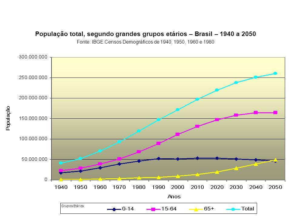 População total, segundo grandes grupos etários – Brasil – 1940 a 2050 Fonte: IBGE.Censos Demográficos de 1940, 1950, 1960 e 1980 Grupos Etários