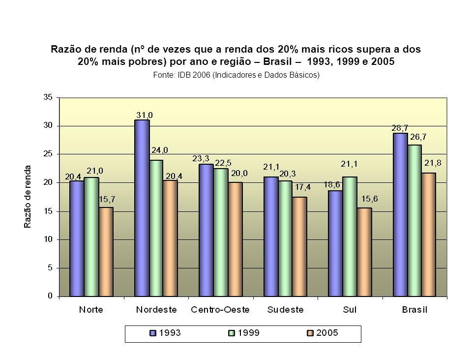 Razão de renda (nº de vezes que a renda dos 20% mais ricos supera a dos 20% mais pobres) por ano e região – Brasil – 1993, 1999 e 2005 Fonte: IDB 2006