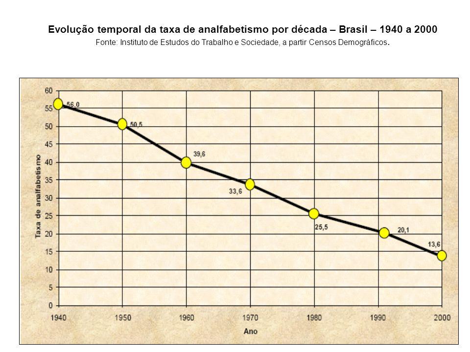 Evolução temporal da taxa de analfabetismo por década – Brasil – 1940 a 2000 Fonte: Instituto de Estudos do Trabalho e Sociedade, a partir Censos Demo