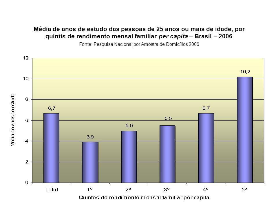 Média de anos de estudo das pessoas de 25 anos ou mais de idade, por quintis de rendimento mensal familiar per capita – Brasil – 2006 Fonte: Pesquisa