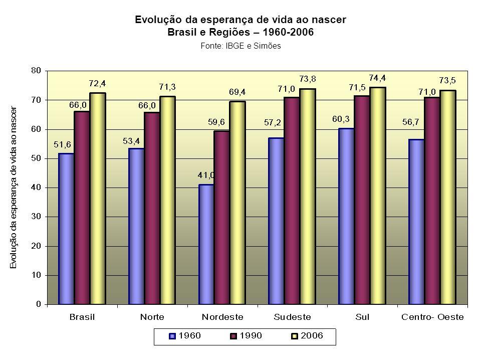 Evolução da esperança de vida ao nascer Brasil e Regiões – 1960-2006 Fonte: IBGE e Simões