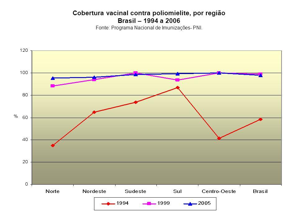 Cobertura vacinal contra poliomielite, por região Brasil – 1994 a 2006 Fonte: Programa Nacional de Imunizações- PNI.