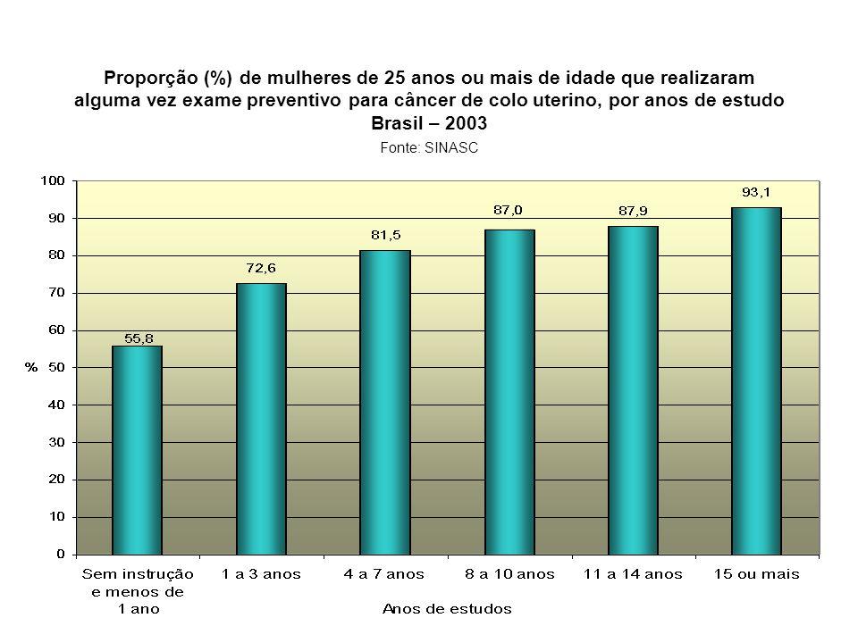 Proporção (%) de mulheres de 25 anos ou mais de idade que realizaram alguma vez exame preventivo para câncer de colo uterino, por anos de estudo Brasi