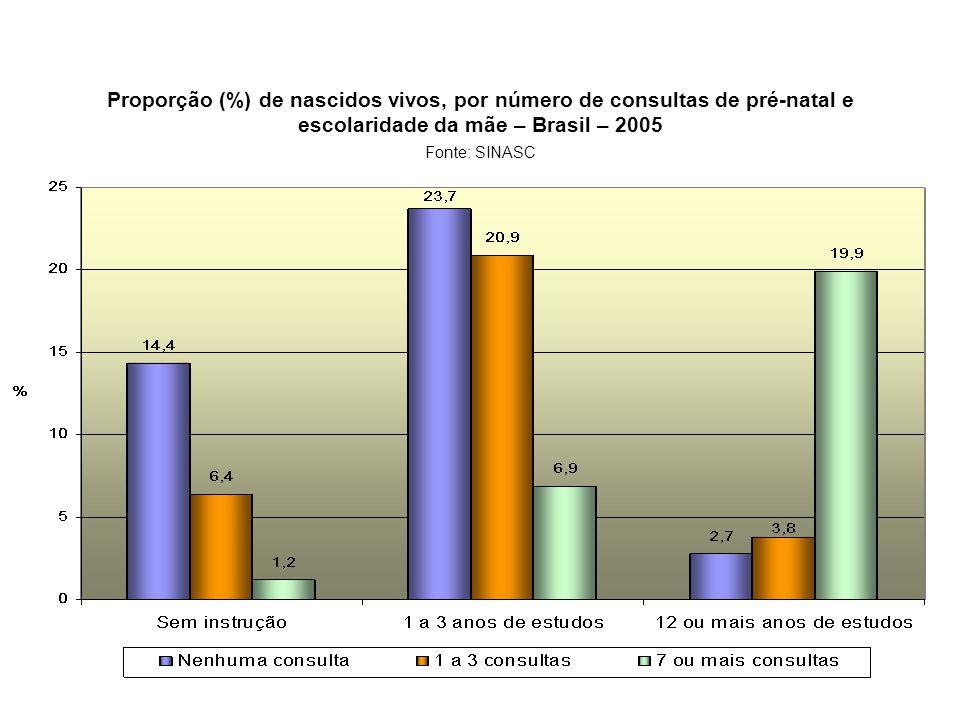 Proporção (%) de nascidos vivos, por número de consultas de pré-natal e escolaridade da mãe – Brasil – 2005 Fonte: SINASC