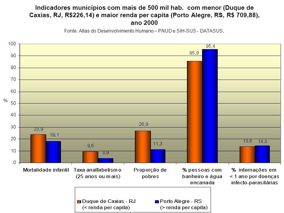 Indicadores municípios com mais de 500 mil hab. com menor (Duque de Caxias, RJ, R$226,14) e maior renda per capita (Porto Alegre, RS, R$ 709,88), ano