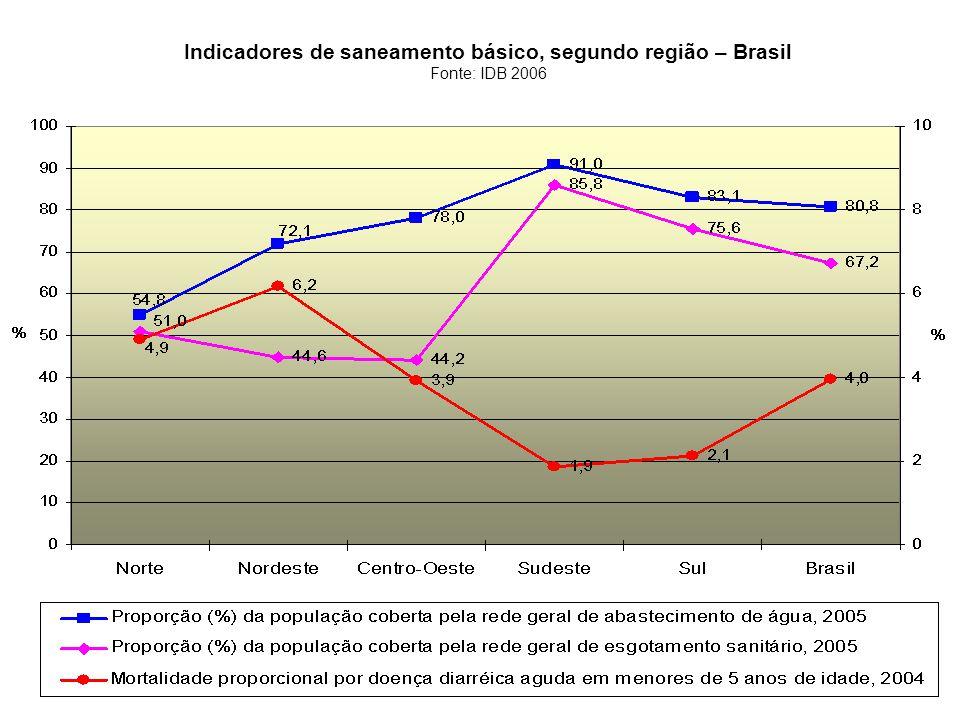 Indicadores de saneamento básico, segundo região – Brasil Fonte: IDB 2006