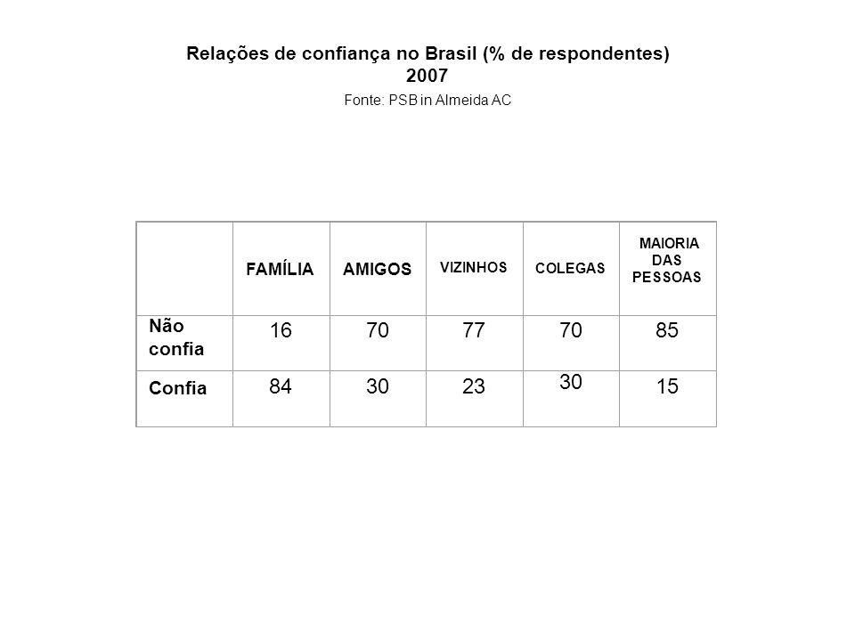 Relações de confiança no Brasil (% de respondentes) 2007 Fonte: PSB in Almeida AC FAMÍLIA AMIGOS VIZINHOS COLEGAS MAIORIA DAS PESSOAS Não confia 16707