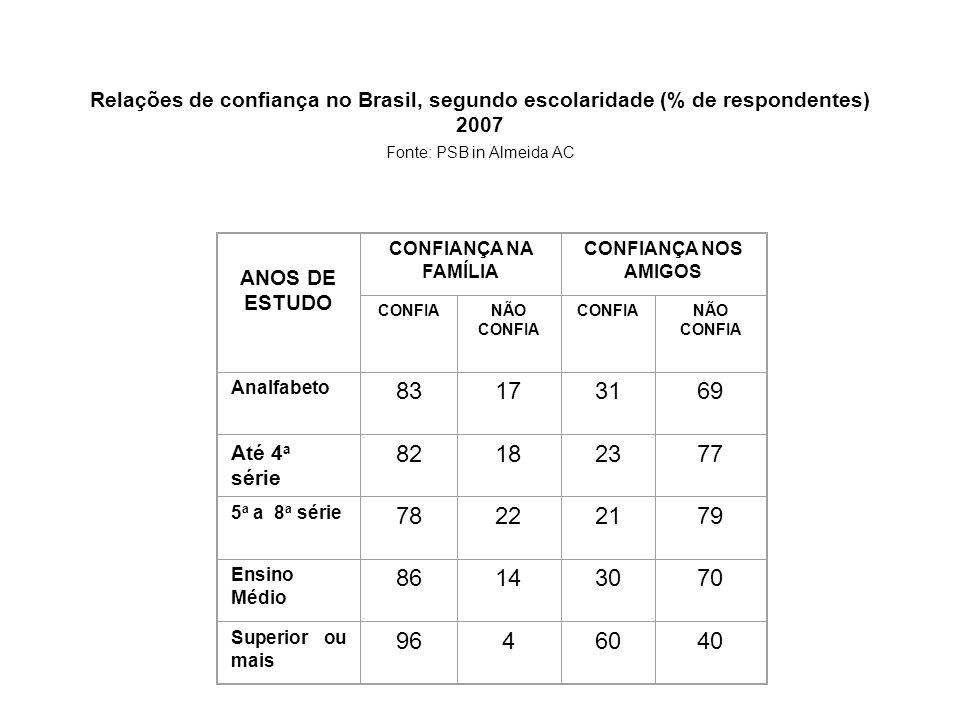 Relações de confiança no Brasil, segundo escolaridade (% de respondentes) 2007 Fonte: PSB in Almeida AC ANOS DE ESTUDO CONFIANÇA NA FAMÍLIA CONFIANÇA