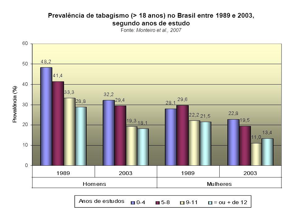 Prevalência de tabagismo (> 18 anos) no Brasil entre 1989 e 2003, segundo anos de estudo Fonte: Monteiro et al., 2007