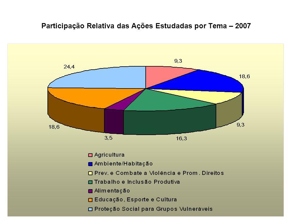 Participação Relativa das Ações Estudadas por Tema – 2007