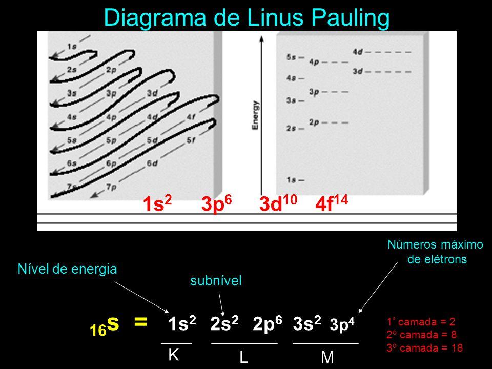 Diagrama de Linus Pauling Nível de energia subnível Números máximo de elétrons 16 s = 1s 2 2s 2 2p 6 3s 2 3p 4 1 º camada = 2 2º camada = 8 3º camada