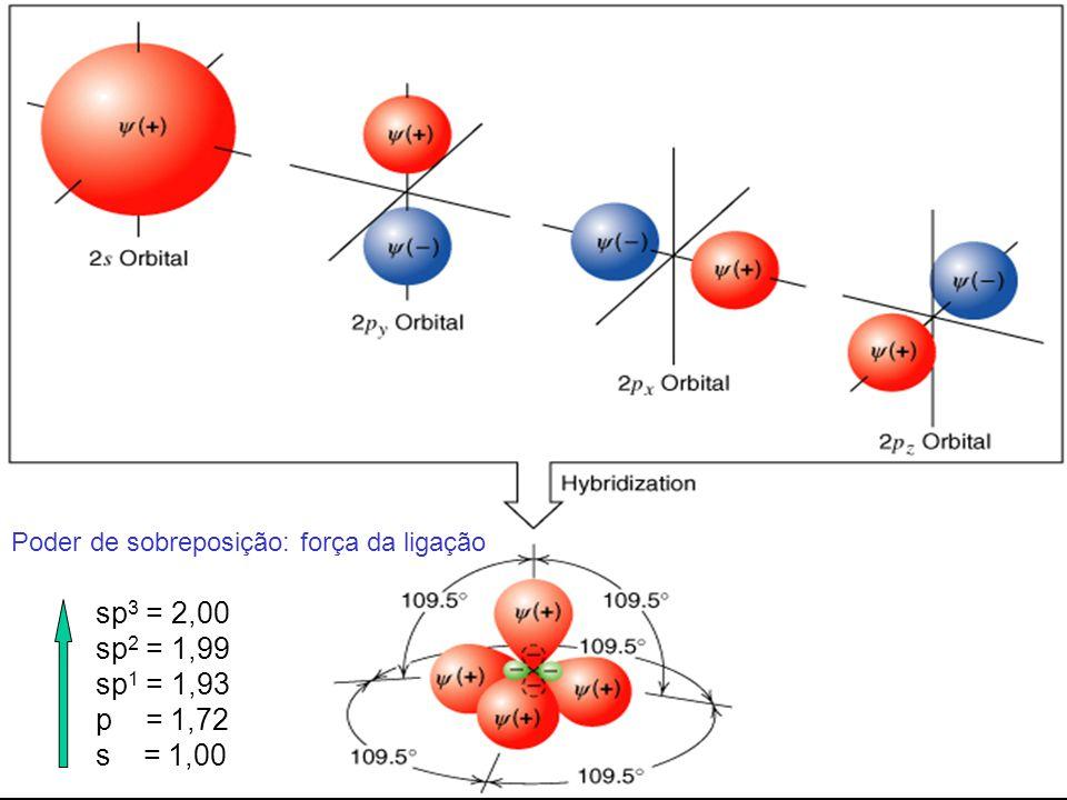 Formas dos Orbitais Atômicos Prof. Sidney Lima sp 3 = 2,00 sp 2 = 1,99 sp 1 = 1,93 p = 1,72 s = 1,00 Poder de sobreposição: força da ligação