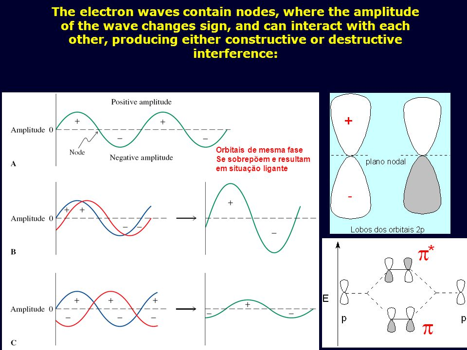 The electron waves contain nodes, where the amplitude of the wave changes sign, and can interact with each other, producing either constructive or des