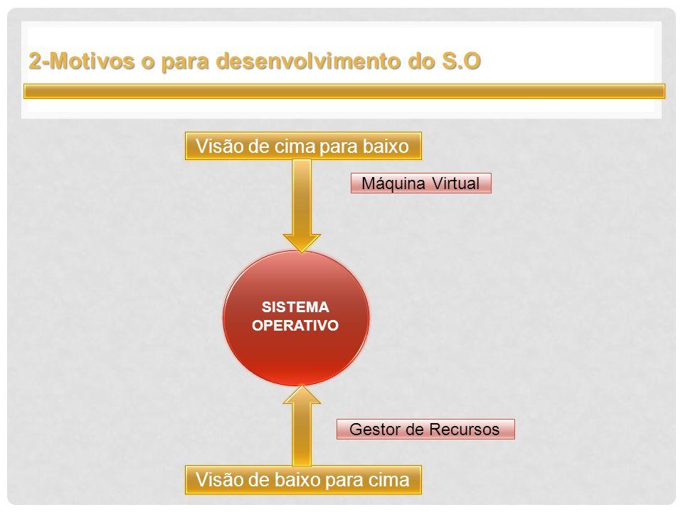 2-Motivos o para desenvolvimento do S.O SISTEMA OPERATIVO Visão de baixo para cima Visão de cima para baixo Máquina Virtual Gestor de Recursos
