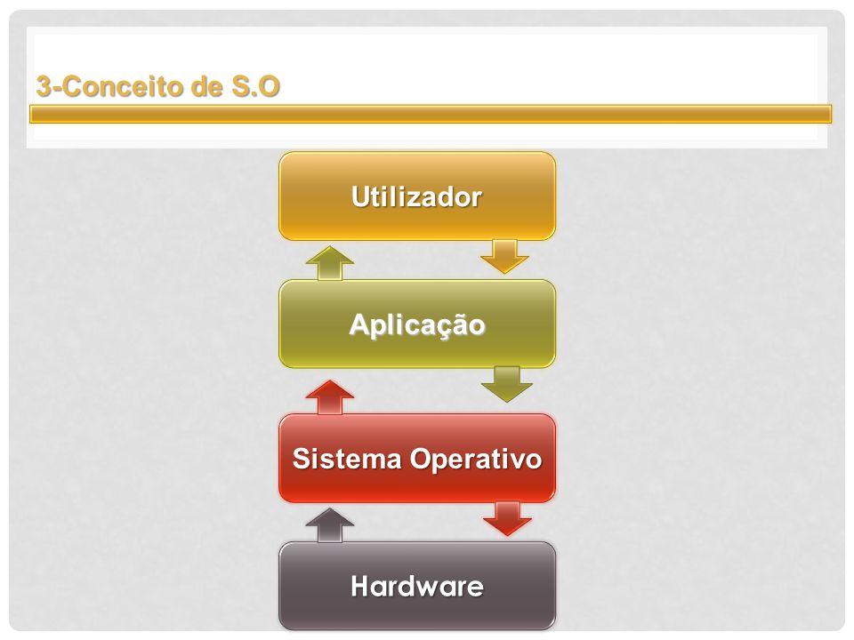 3-Conceito de S.O Utilizador Aplicação Sistema Operativo Hardware