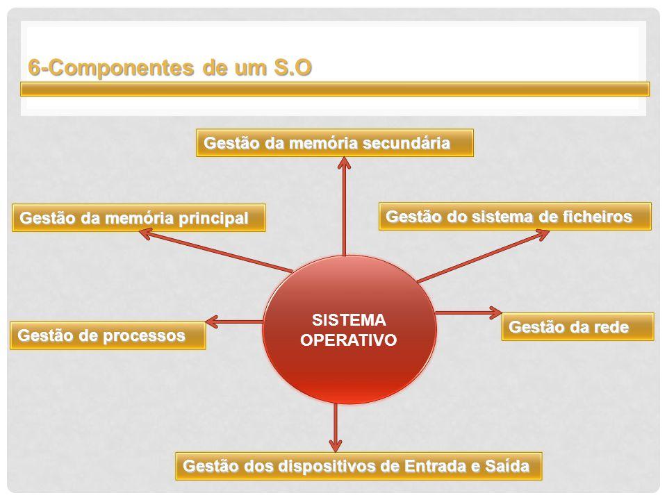 6-Componentes de um S.O Gestão de processos Gestão da memória principal Gestão dos dispositivos de Entrada e Saída Gestão da memória secundária Gestão do sistema de ficheiros Gestão da rede SISTEMA OPERATIVO