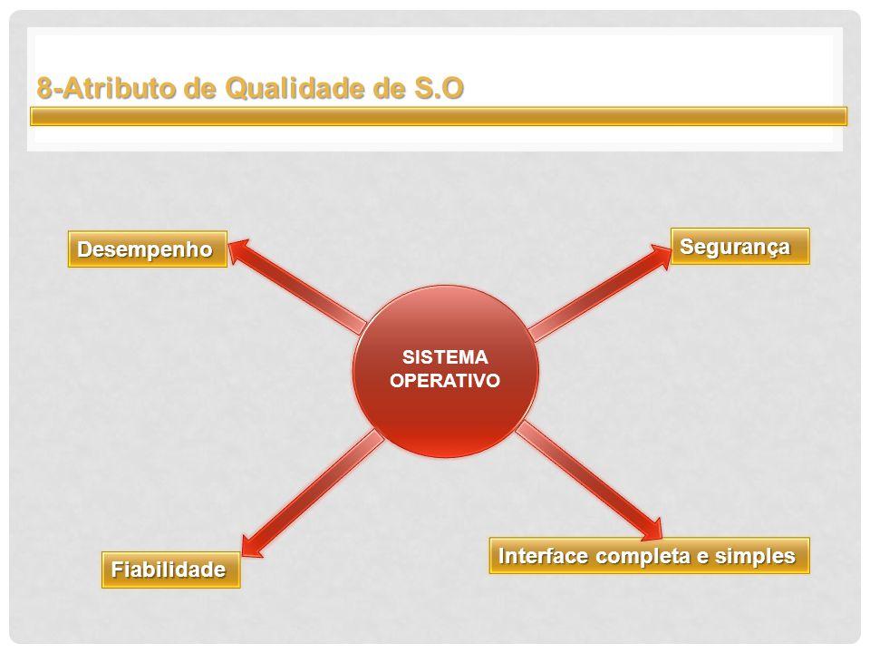 8-Atributo de Qualidade de S.O SISTEMA OPERATIVO Fiabilidade Segurança Interface completa e simples Desempenho