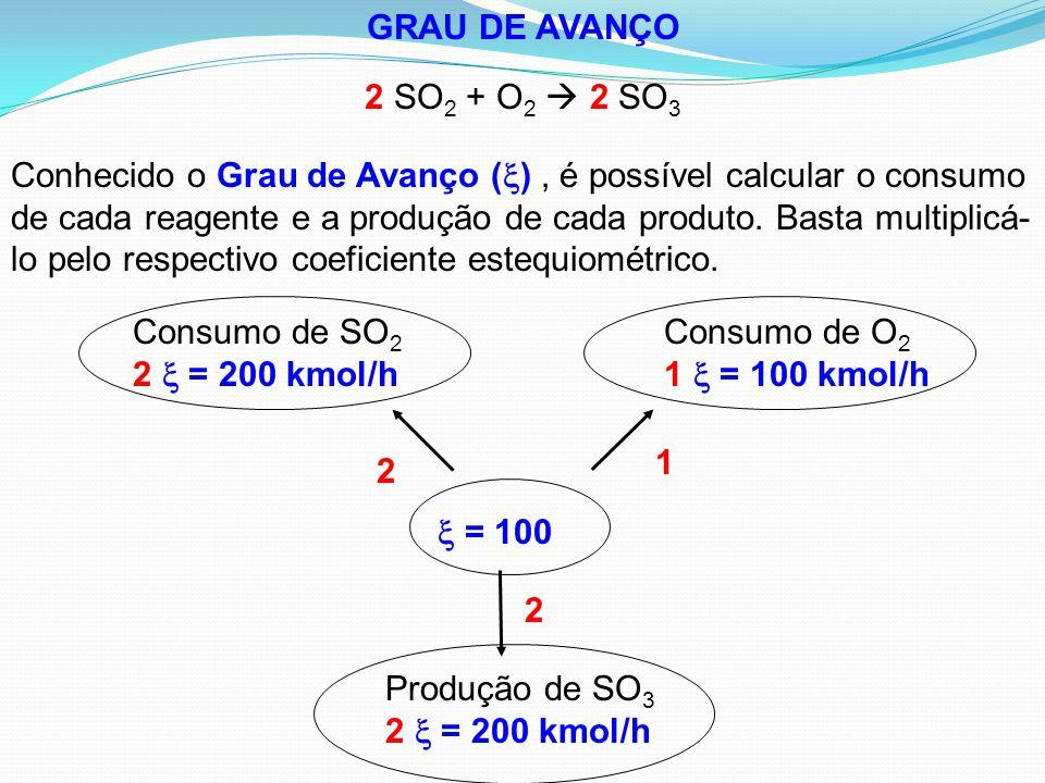 GRAU DE AVANÇO 2 SO 2 + O 2  2 SO 3 Conhecido o Grau de Avanço (  ), é possível calcular o consumo de cada reagente e a produção de cada produto. Ba