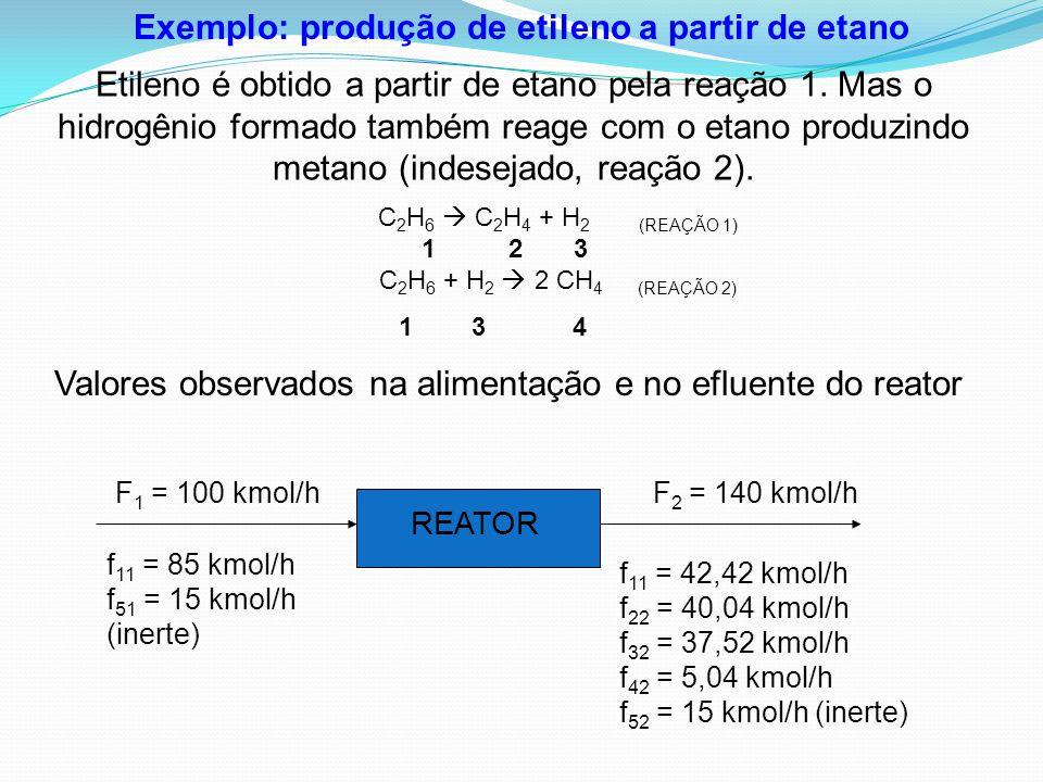 C 2 H 6  C 2 H 4 + H 2 (REAÇÃO 1) 1 2 3 C 2 H 6 + H 2  2 CH 4 (REAÇÃO 2) 1 3 4 REATOR F 1 = 100 kmol/hF 2 = 140 kmol/h f 11 = 85 kmol/h f 51 = 15 km