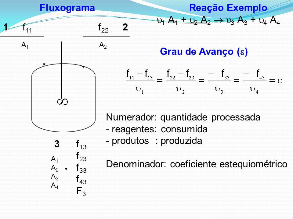 Reação Exemplo  1 A 1 +  2 A 2   3 A 3 +  4 A 4 Grau de Avanço (  ) Fluxograma 12 3 f 11 f 22 f 13 f 23 f 33 f 43 F 3 A1A1 A2A2 A1A2A3A4A1A2A3A4