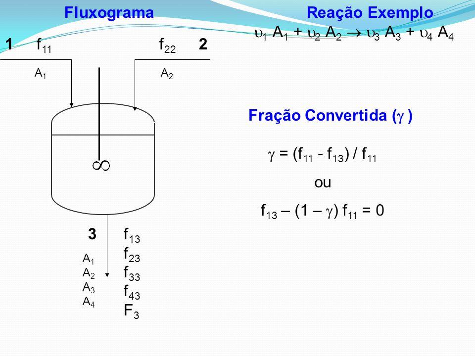 Reação Exemplo  1 A 1 +  2 A 2   3 A 3 +  4 A 4 Fração Convertida (  ) Fluxograma 12 3 f 11 f 22 f 13 f 23 f 33 f 43 F 3 A1A1 A2A2 A1A2A3A4A1A2A