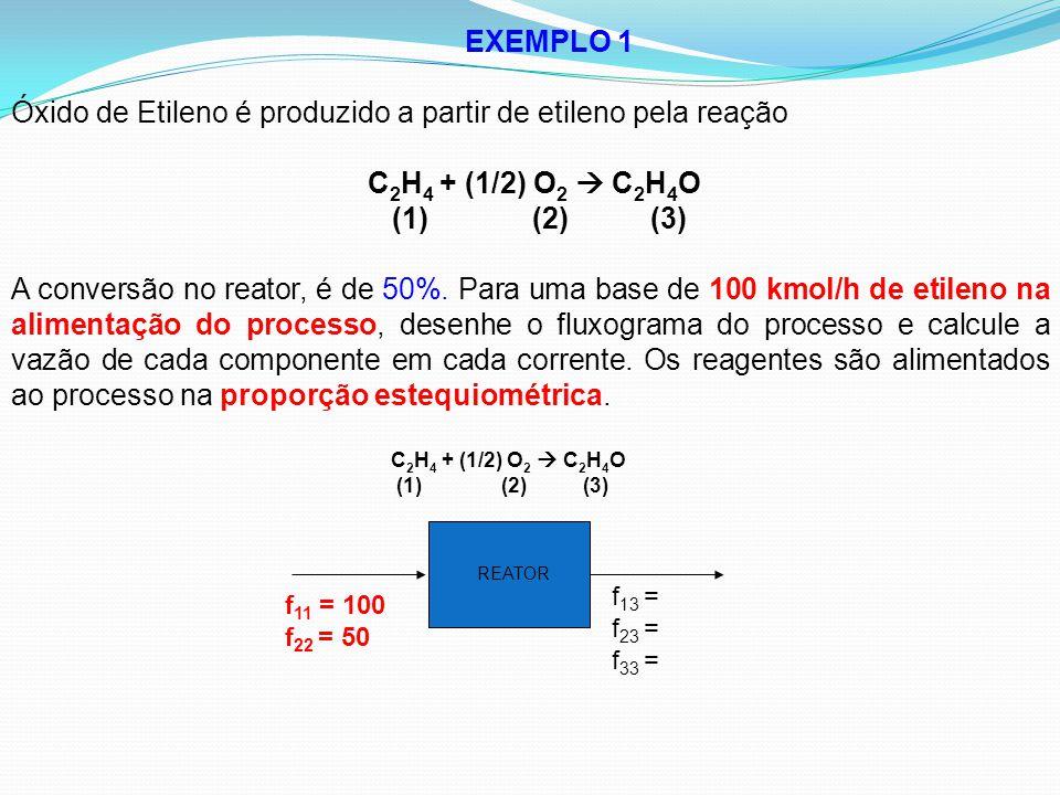 EXEMPLO 1 Óxido de Etileno é produzido a partir de etileno pela reação C 2 H 4 + (1/2) O 2  C 2 H 4 O (1) (2) (3) A conversão no reator, é de 50%. Pa