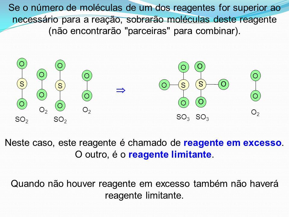  Se o número de moléculas de um dos reagentes for superior ao necessário para a reação, sobrarão moléculas deste reagente (não encontrarão