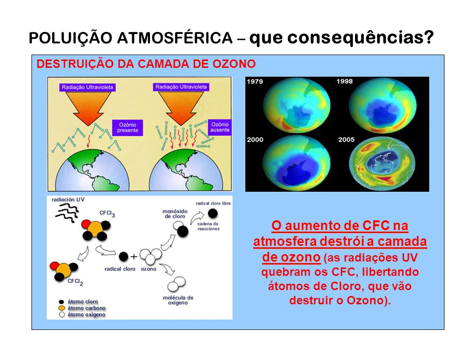 DESTRUIÇÃO DA CAMADA DE OZONO POLUIÇÃO ATMOSFÉRICA – que consequências? O aumento de CFC na atmosfera destrói a camada de ozono O aumento de CFC na at