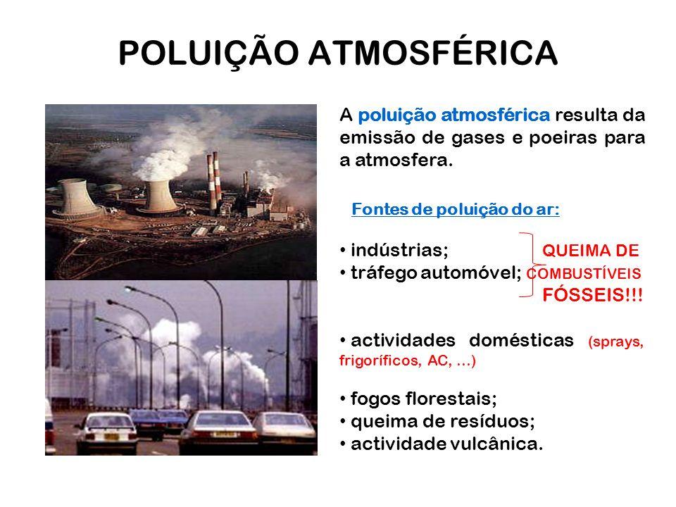 POLUIÇÃO ATMOSFÉRICA A poluição atmosférica resulta da emissão de gases e poeiras para a atmosfera. indústrias; QUEIMA DE tráfego automóvel; COMBUSTÍV