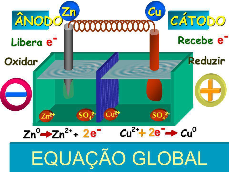 2+ Zn 2+ 2- SO 4 2- 2+ Cu 2+CÁTODOÂNODO Libera e - Recebe e - Oxidar Reduzir ZnCu Zn 0 Zn 2+ Cu 2+ Cu 0  E = E oxi + E red Zn 0 Zn 2+ + e-e-e-e- 2 Cu