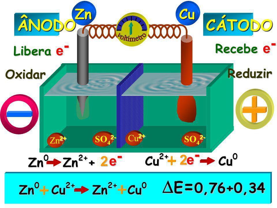 2+ Zn 2+ 2- SO 4 2- 2+ Cu 2+CÁTODOÂNODO Libera e - Recebe e - Oxidar Reduzir ZnCu Zn 0 Zn 2+ Cu 2+ Cu 0  E = 0,76+0,34 Zn 0 Zn 2+ + e-e-e-e- 2 Cu 2+