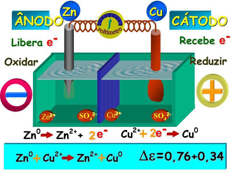 2+ Zn 2+ 2- SO 4 2- 2+ Cu 2+CÁTODOÂNODO Libera e - Recebe e - Oxidar Reduzir ZnCu Zn 0 Zn 2+ Cu 2+ Cu 0  = 0,76+0,34 Zn 0 Zn 2+ + e-e-e-e- 2 Cu 2+ C