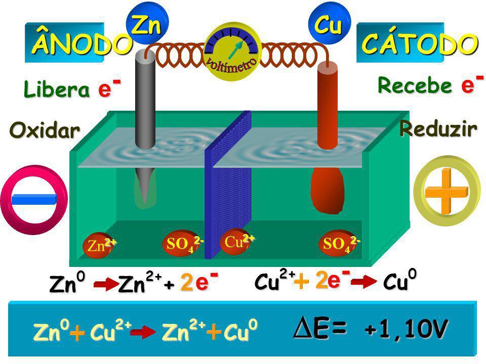 2+ Zn 2+ 2- SO 4 2- 2+ Cu 2+CÁTODOÂNODO Libera e - Recebe e - Oxidar Reduzir ZnCu Zn 0 Zn 2+ Cu 2+ Cu 0  E = +1,10V Zn 0 Zn 2+ + e-e-e-e- 2 Cu 2+ Cu