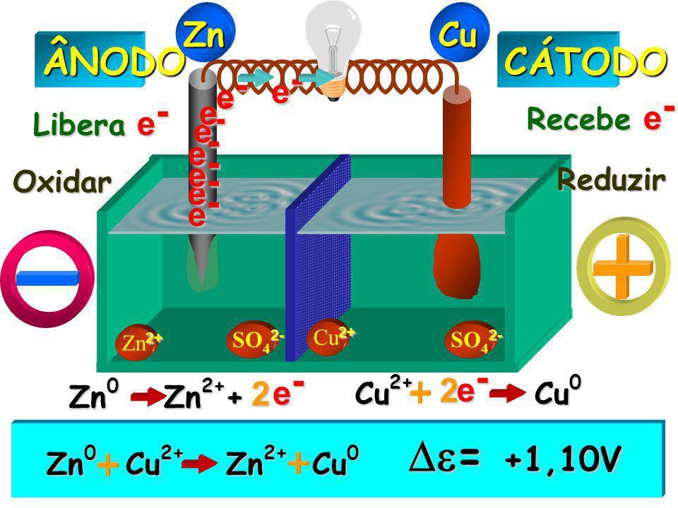 2+ Zn 2+ 2- SO 4 2- 2+ Cu 2+CÁTODOÂNODO Libera e - Recebe e - Oxidar Reduzir ZnCu Zn 0 Zn 2+ Cu 2+ Cu 0  = +1,10V e-e-e-e- e-e-e-e- e-e-e-e- e-e-e-e