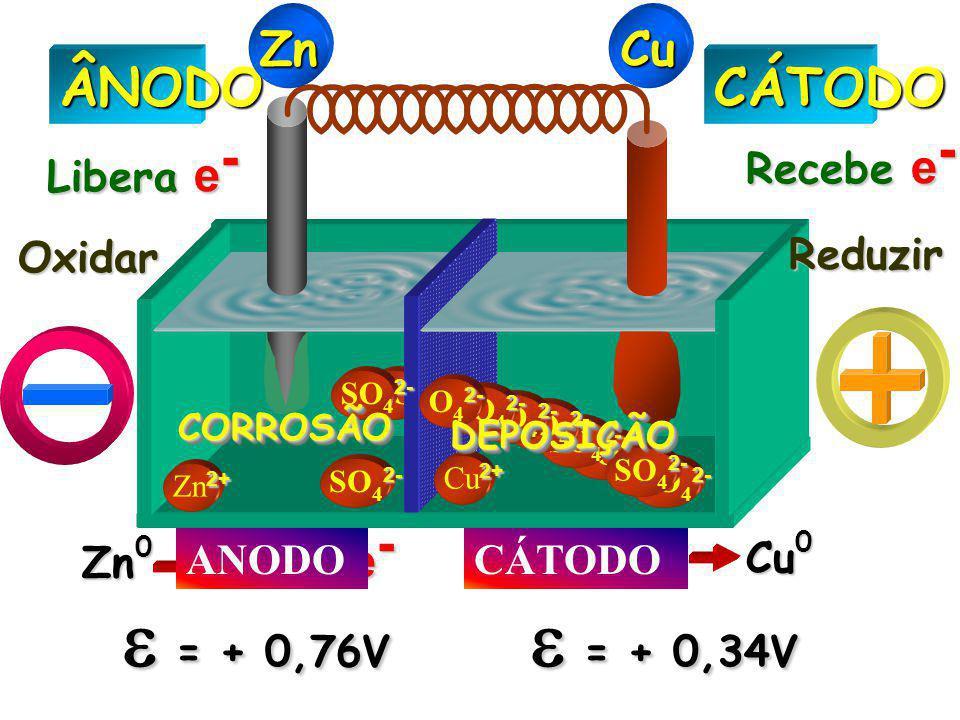 2- SO 4 2- 2+ Zn 2+ 2- SO 4 2- 2+ Cu 2+ 2- SO 4 2- 2- O 4 2- 2- SO 4 2-CÁTODOÂNODO Libera e - Recebe e - Oxidar Reduzir Zn 0 Zn 2+ + e-e-e-e- 2 Cu 2+
