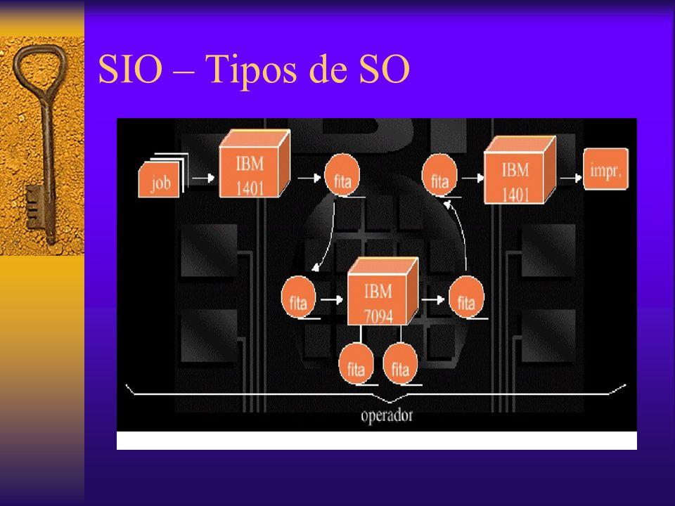 SIO – SO Monoprogramáveis  Sistemas monotarefas –São aqueles no qual há execução de apenas um processo (01 tarefa) e alocação de todo o tempo de CPU para ele.