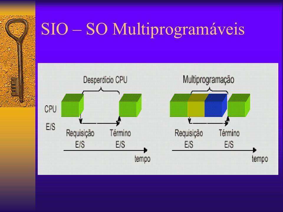  Sistemas de tempo compartilhado –Aqueles onde numa escala de tempo os ciclos de CPU são divididos entre os processos carregados.