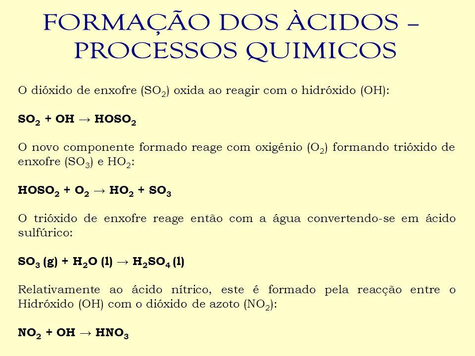 O dióxido de enxofre (SO 2 ) oxida ao reagir com o hidróxido (OH): SO 2 + OH → HOSO 2 O novo componente formado reage com oxigénio (O 2 ) formando tri