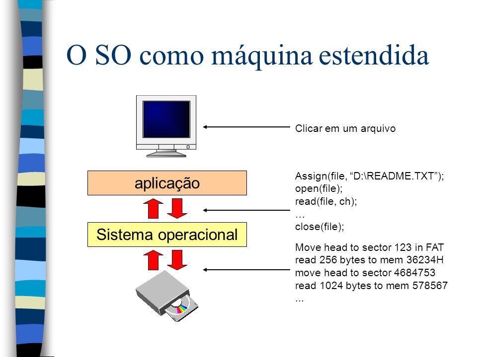 O SO como máquina estendida Sistema operacional aplicação Clicar em um arquivo Assign(file, D:\README.TXT ); open(file); read(file, ch); … close(file); Move head to sector 123 in FAT read 256 bytes to mem 36234H move head to sector 4684753 read 1024 bytes to mem 578567...