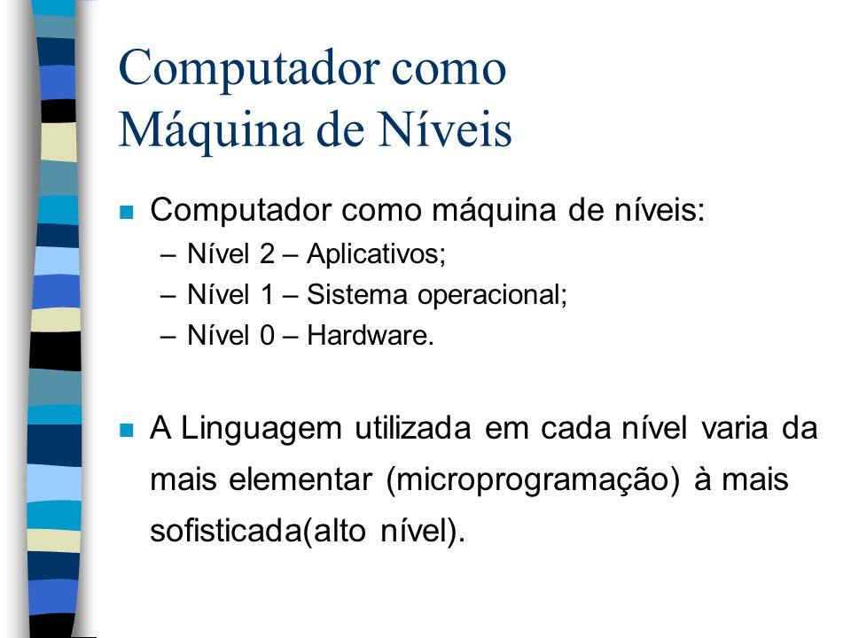 n Computador como máquina de níveis: –Nível 2 – Aplicativos; –Nível 1 – Sistema operacional; –Nível 0 – Hardware.