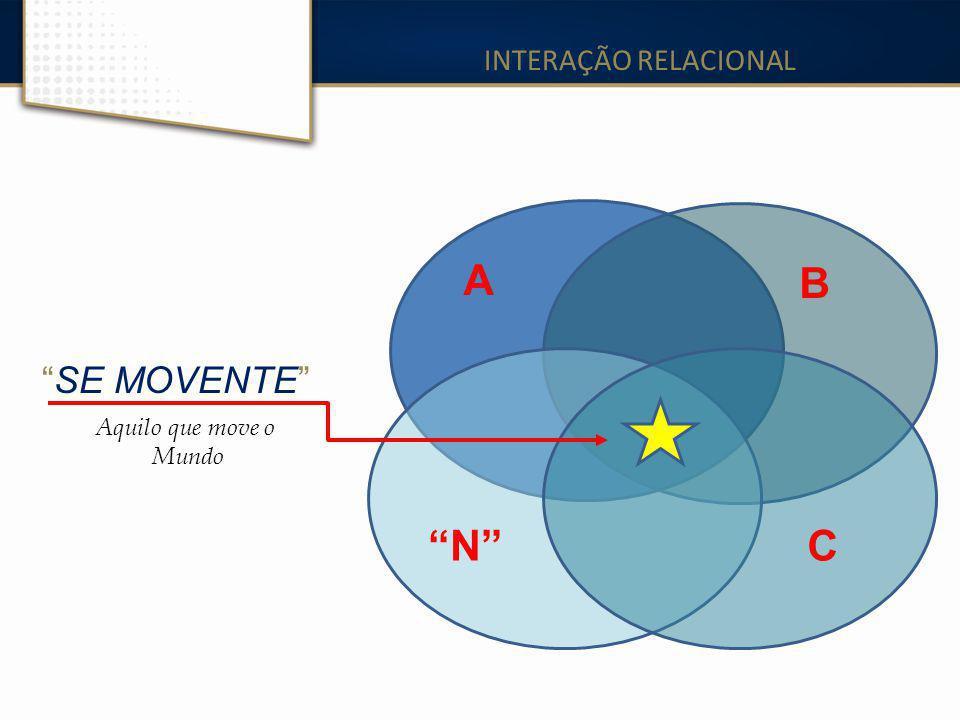 """INTERAÇÃO RELACIONAL A B C""""N""""""""N"""" """"SE MOVENTE"""" Aquilo que move o Mundo"""