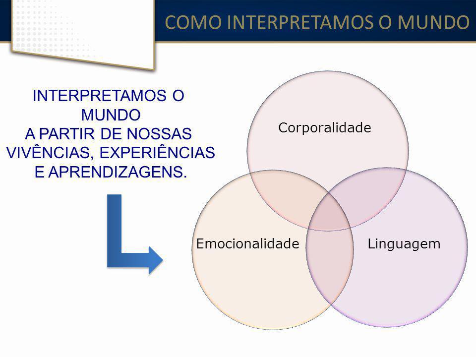 COMO INTERPRETAMOS O MUNDO Corporalidade EmocionalidadeLinguagem INTERPRETAMOS O MUNDO A PARTIR DE NOSSAS VIVÊNCIAS, EXPERIÊNCIAS E APRENDIZAGENS.