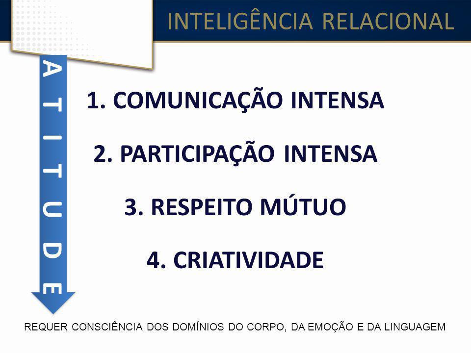 INTELIGÊNCIA RELACIONAL 1.COMUNICAÇÃO INTENSA 2.PARTICIPAÇÃO INTENSA 3.RESPEITO MÚTUO 4.CRIATIVIDADE REQUER CONSCIÊNCIA DOS DOMÍNIOS DO CORPO, DA EMOÇ