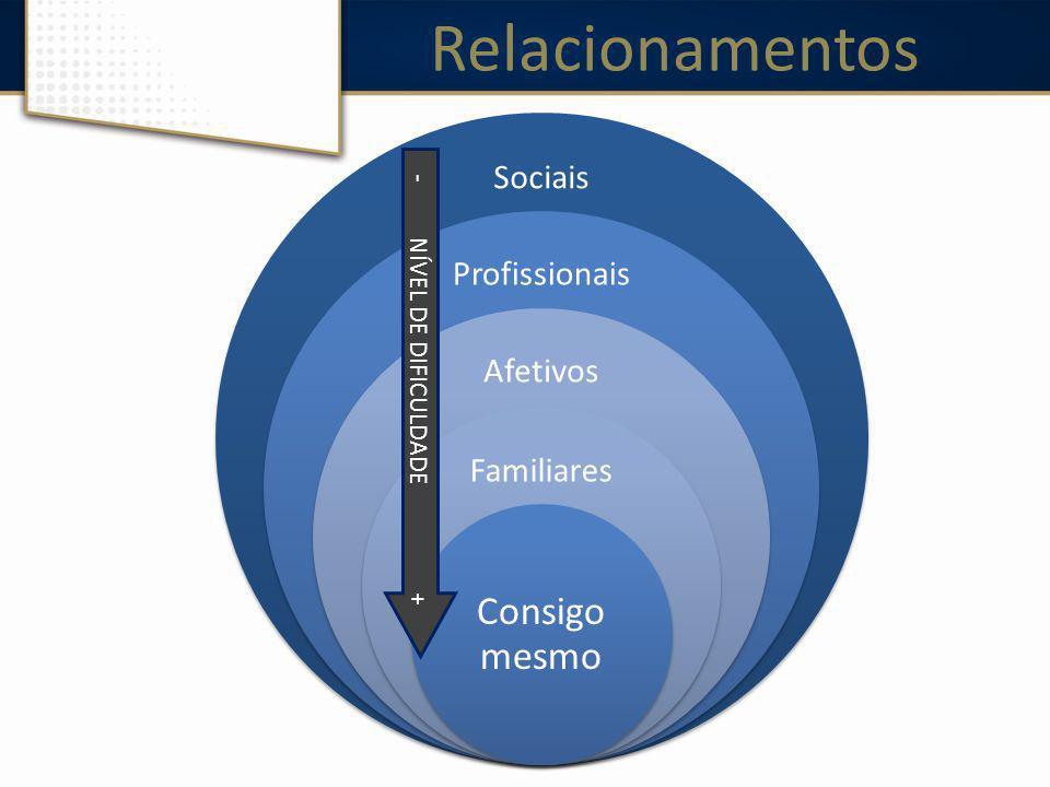 Relacionamentos Sociais Profissionais Afetivos Familiares Consigo mesmo - NÍVEL DE DIFICULDADE +