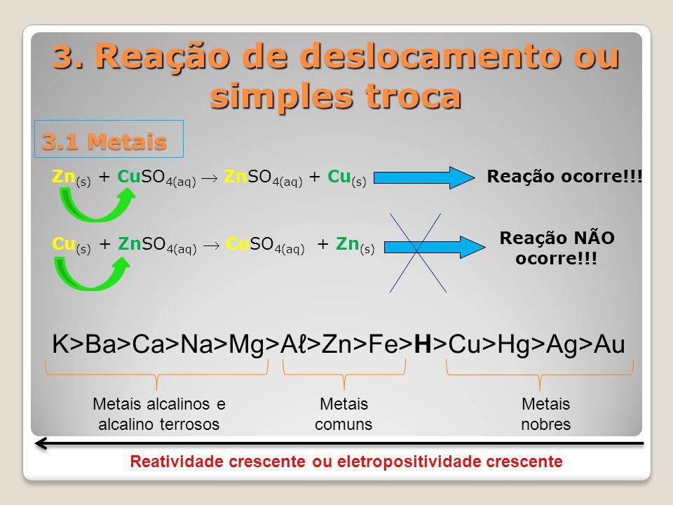 3. Reação de deslocamento ou simples troca 3.1 Metais Zn (s) + CuSO 4(aq)  ZnSO 4(aq) + Cu (s) Cu (s) + ZnSO 4(aq)  CuSO 4(aq) + Zn (s) Reação ocorr