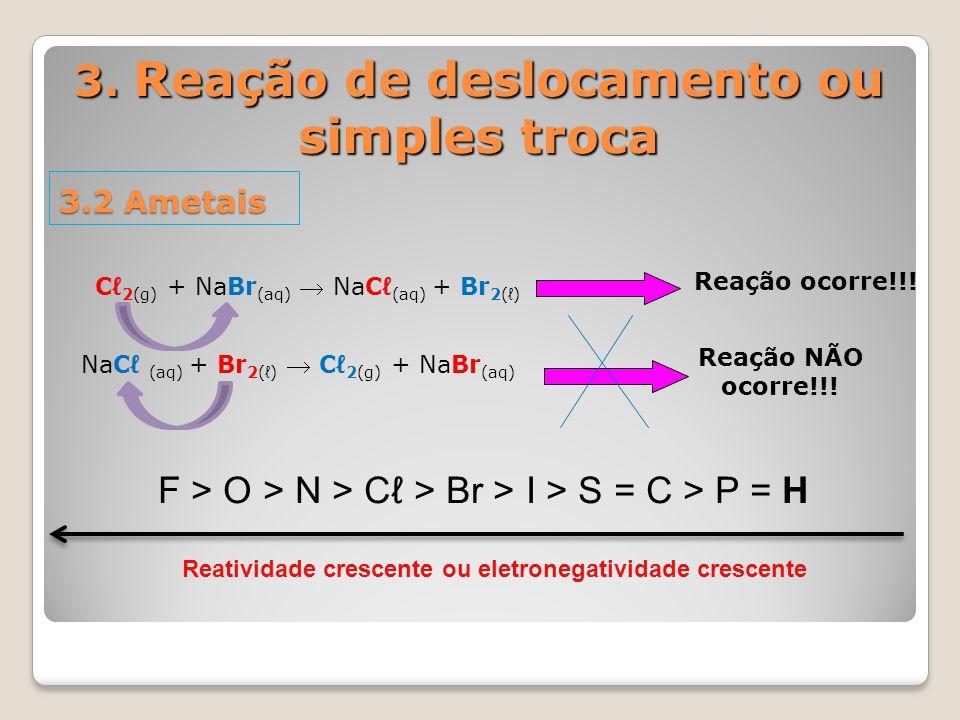 3. Reação de deslocamento ou simples troca 3.2 Ametais NaCℓ (aq) + Br 2(ℓ)  Cℓ 2(g) + NaBr (aq) Reação NÃO ocorre!!! Cℓ 2(g) + NaBr (aq)  NaCℓ (aq)