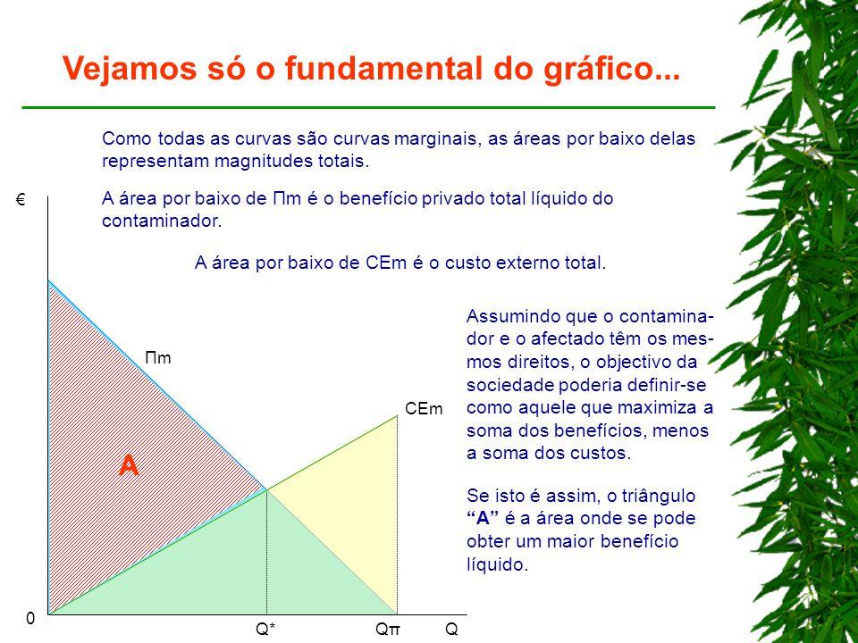 € QQπQπQ*Q* CEm 0 ΠmΠm Vejamos só o fundamental do gráfico... Como todas as curvas são curvas marginais, as áreas por baixo delas representam magnitud