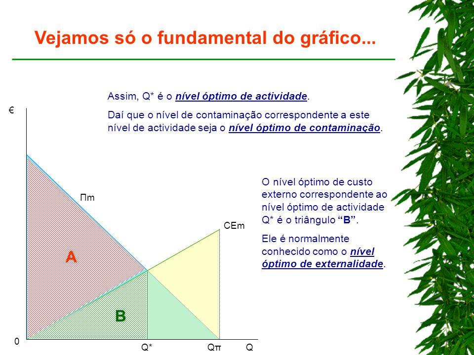 € QQπQπQ*Q* CEm 0 ΠmΠm Vejamos só o fundamental do gráfico... A Assim, Q* é o nível óptimo de actividade. Daí que o nível de contaminação corresponden