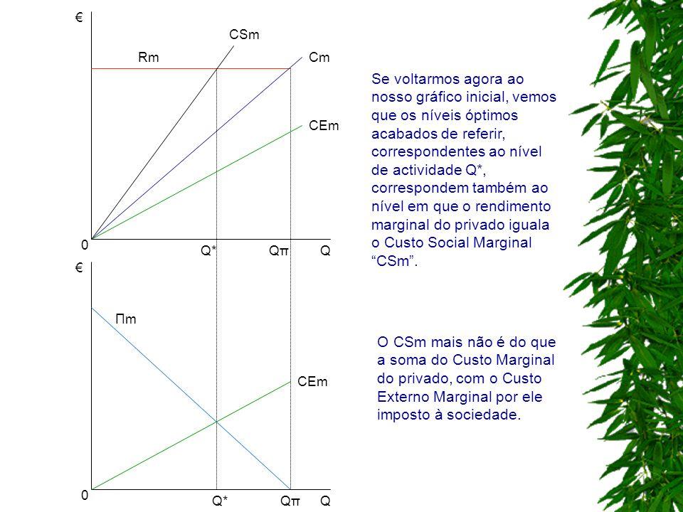 € € Q Q QπQπQ*Q* Q*Q* Cm CEm CSm Rm CEm ΠmΠm QπQπ 0 0 Se voltarmos agora ao nosso gráfico inicial, vemos que os níveis óptimos acabados de referir, co